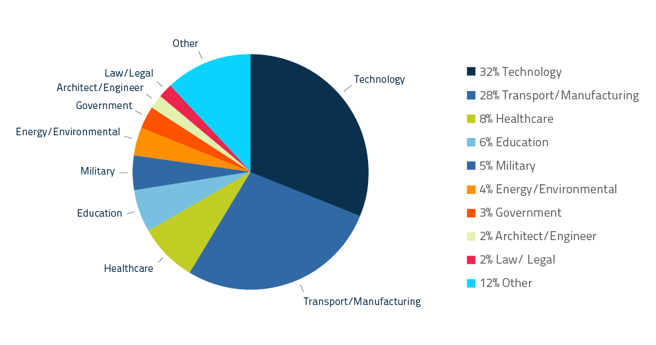 CWRU student reported employment industry percentages: 32% Technology; 28% Transport/Manufacturing; 8% Healthcare; 6% Education; 5% Military; 4% Energy/Environmental; 3% Government; 2% Architect/Engineer; 2% Law/ Legal; 12% Other;